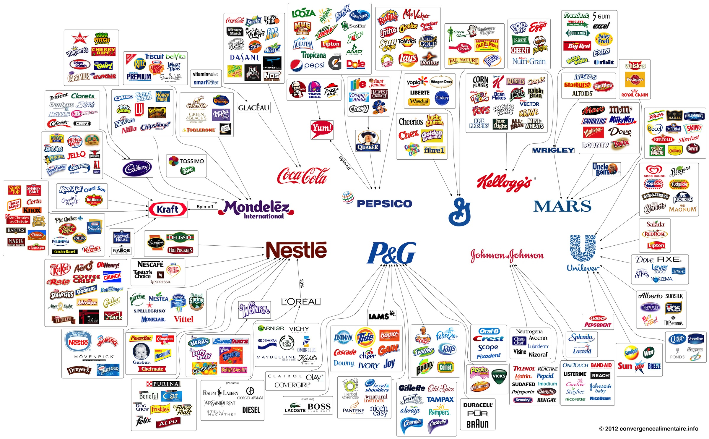 who owns who